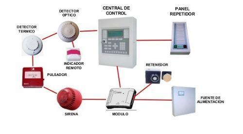 Sistemas y centrales contra incendio instalación