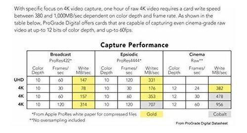 Accesorio celular prograde digital cfexpress 120gb